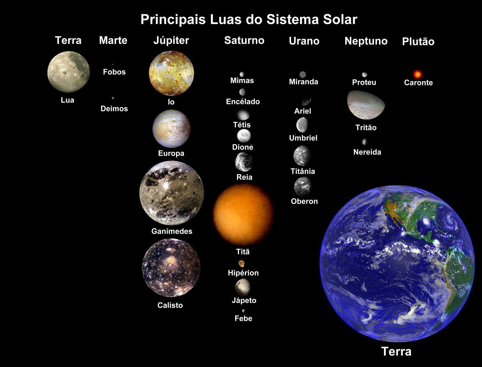 O Mundo Do Espa 231 O O Sistema Solar