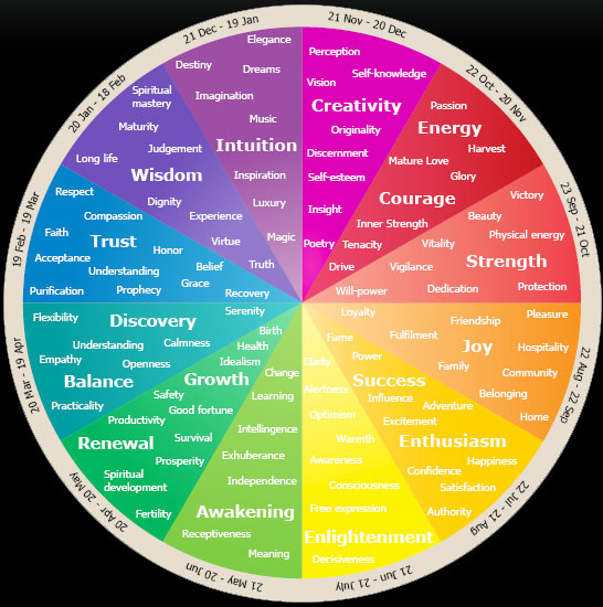 Colors And Meanings New With Emotions and Color Meanings Photo