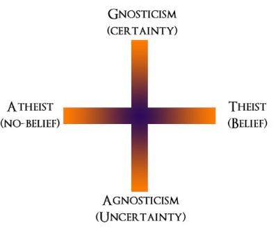 Ateist agnostiker