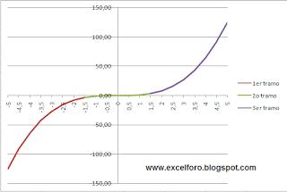 Gráficos de Excel a tres colores.