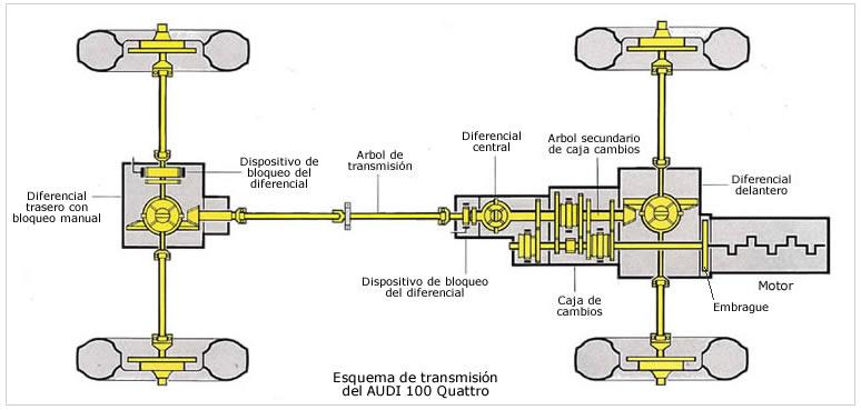 Схема переднего привода ауди