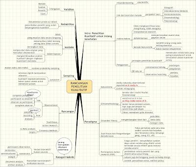 Skema penelitian kualitatif sasminedi skema penelitian kualitatif ccuart Gallery