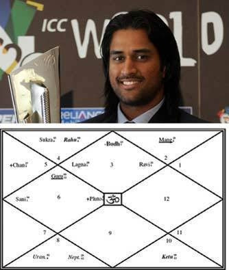 2009 Yearly Predictions for MS Dhoni.