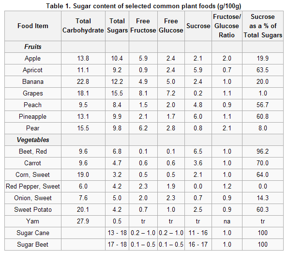 Fructose in fruits table