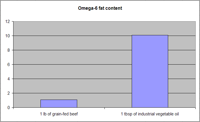 Health correlator low omega 6 to omega 3 ratio grain fed meats or it has been estimated that our paleolithic ancestors consumed a diet with an omega 6 to omega 3 ratio of about 1 while other estimates exist malvernweather Image collections