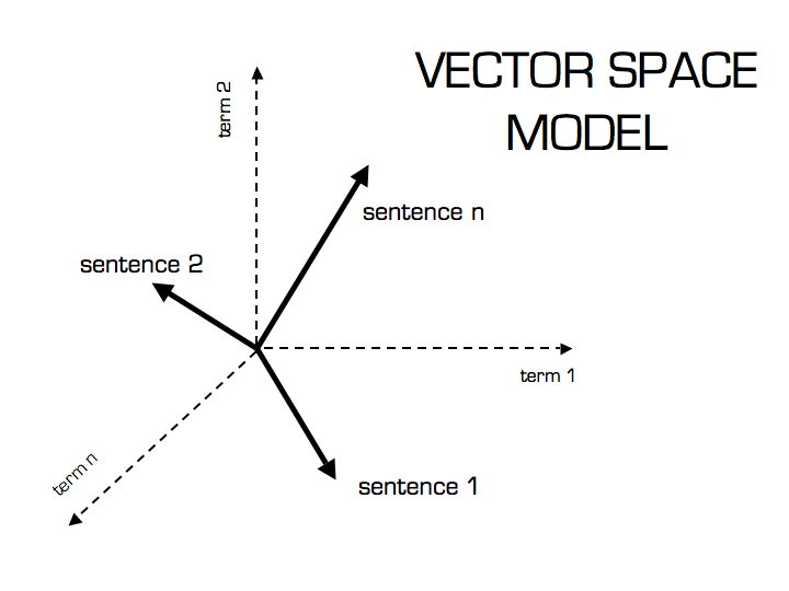 The vector space model for scoring bit search the set of documents in collection then may be viewed as a set of vectors in a vector space publicscrutiny Image collections
