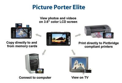 Digital Foci Picture Porter Elite System