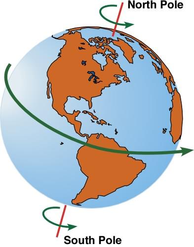 http://3.bp.blogspot.com/_tQf3Civ3lMg/S7U8jddSjdI/AAAAAAAABUI/Wn4L5MBhgaM/s1600/earth_rotation1.jpg