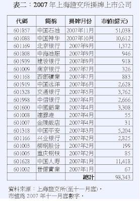 中國股市泡沫化了嗎?(四)  - 肖年红 - 肖年红博客:心安乐处,便是身安乐处。