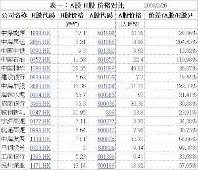 中國股市泡沫化了嗎?(七)  - 肖年红 - 肖年红博客:心安乐处,便是身安乐处。