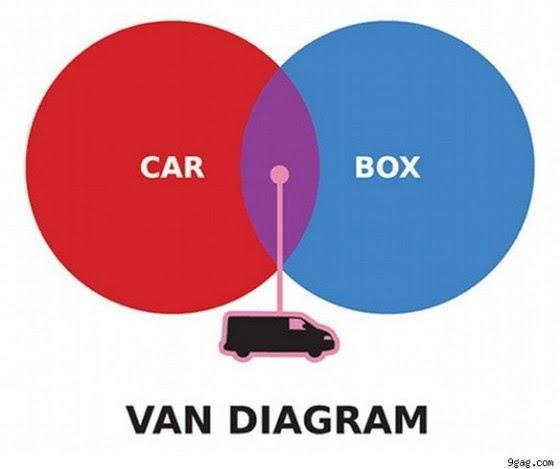 The Pop Up Studio Nyc Fun With Venn Diagramsriously