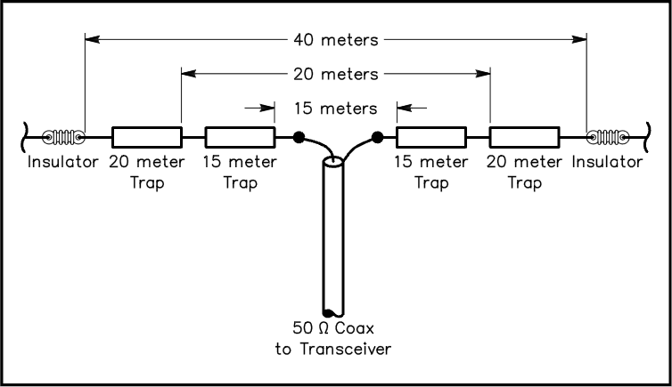 Can you describe how a trap dipole works for Meter trap