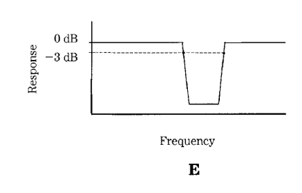lc rf filter circuits band stop filter an introduction to filters