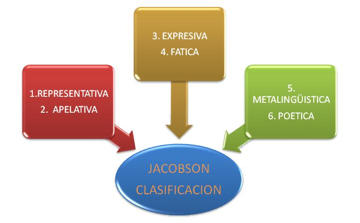 funciones del lenguaje. funciones del lenguaje.