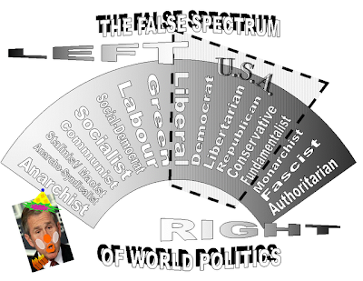 politicalSPECTRUM3 Copyright 2009 Cosanostradamus blog me no blogs