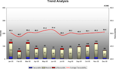 analyse trend
