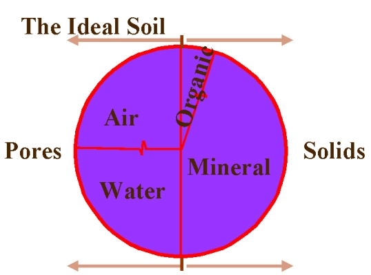 Sctech fundamental of soil for Soil composition definition