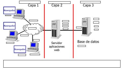 Uml arquitectura bajo capas y sistema de biblioteca for Arquitectura web 3 capas