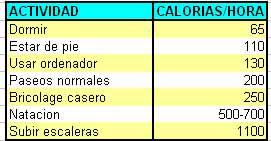 calorias necesarias actividad