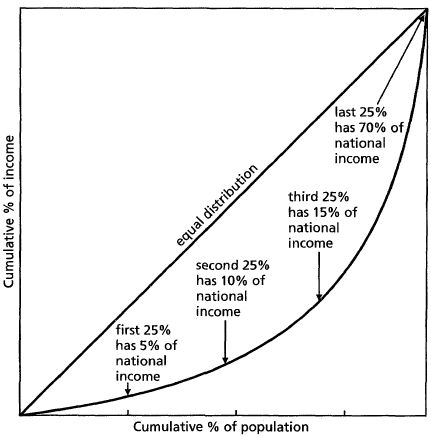 relationship between lorenz curve gini coefficient definition