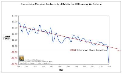 Diminishing+Productivity+of+DEBT+%282%29.jpg