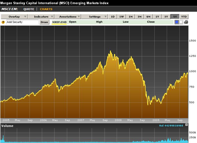 The Bullish Bear Emerging Markets Too Far Too Fast