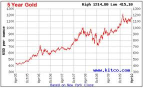 Graf Emas 5 Tahun Lepas