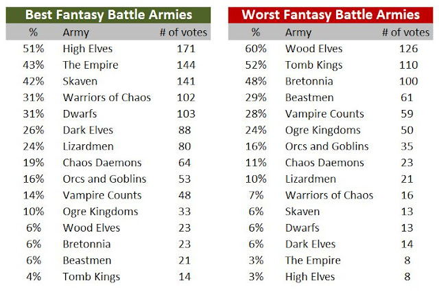 image showing best and worst WFB 8th edition armies