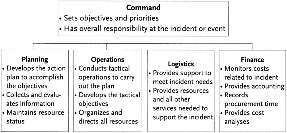 Critical Incident Management Incident Command System