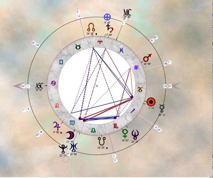 Bernard l 39 astrologue carla bruni sarkozy for Carla bruni le ciel dans une chambre lyrics