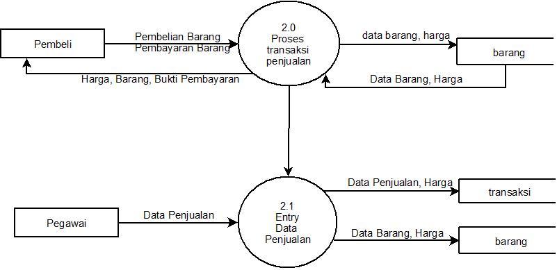 Nonarindhas blog kemudian system akan memberikan harga barangbarang dan bukti pembayarannya kemudian system akan menyimpan data tersebut ke dalam data store barang ccuart Gallery