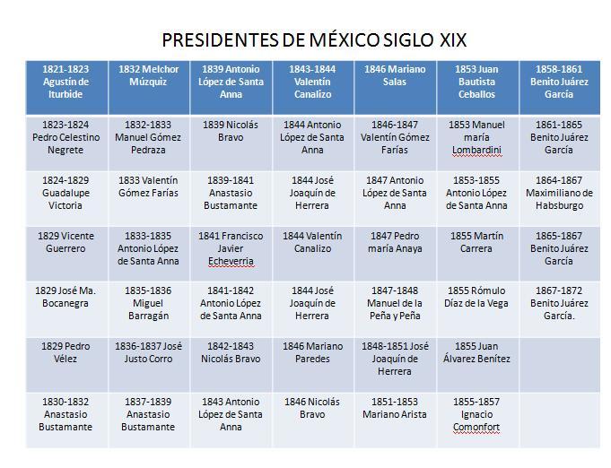 listado cronologico de presidentes: