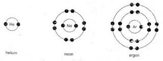 struktur elektron, gas mulia