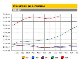 ladrillos paro España