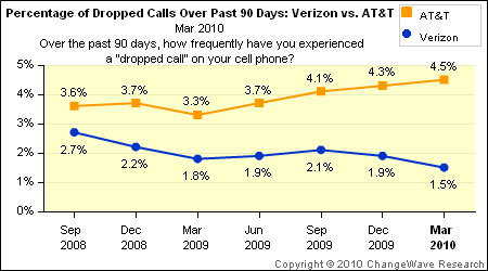 worse the above chart shows an upward trend to dropped calls for at amp t
