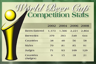World Beer Cup 2010