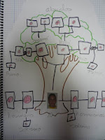 Diseno De Arbol Genealogico Familiar Para Rellenar - Real Madrid