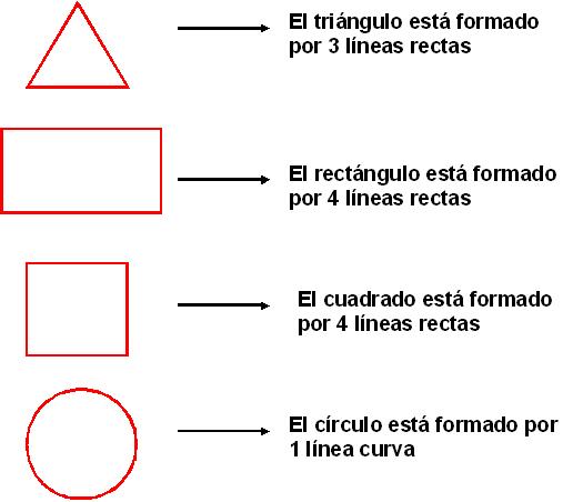 una de las figuras geometricas que conocemos poseen lineas curvas o ...