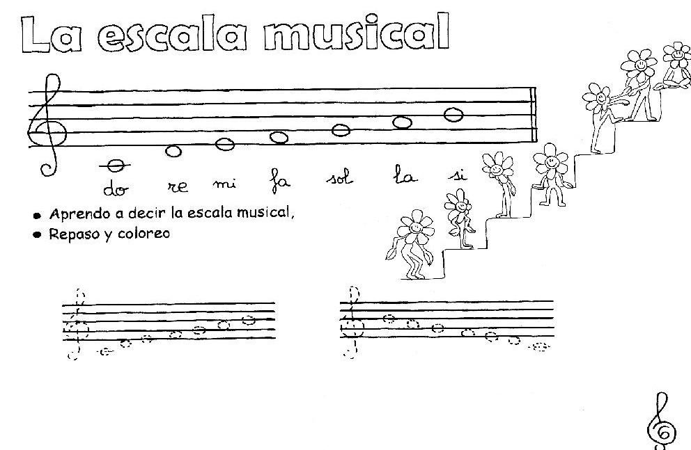 El rincón de Lola: Aprendo las notas musicales
