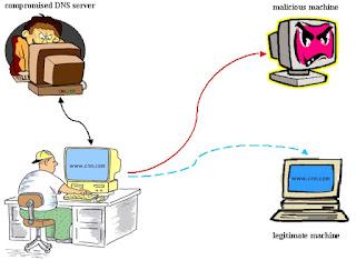 DNS Saldırı, atak, zehirleme