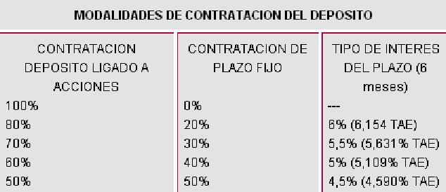 Creditos hipotecas dep sito a la carta de cajasur for Oficina directa pastor