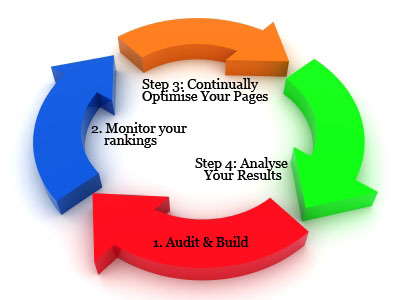 Search Engine Optimizer