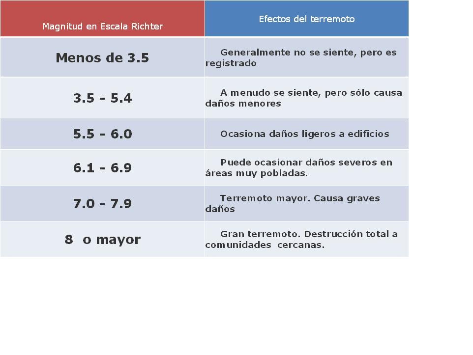 TEMA 4 SISMICIDAD ESCALA+DE+RICHTER