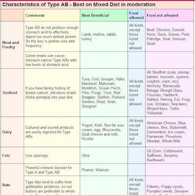 blood type ab food chart pdf
