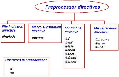 programming Interview questions and answers: List all preprocessor ...