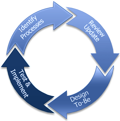 bpr business process reenigneering Business process reengineering (bpr) is an approach to change management in which the related tasks required to obtain a specific business outcome are radically redesigned an important goal of bpr is to analyze workflows within and between enterprises in order to optimize end-to-end processes and.