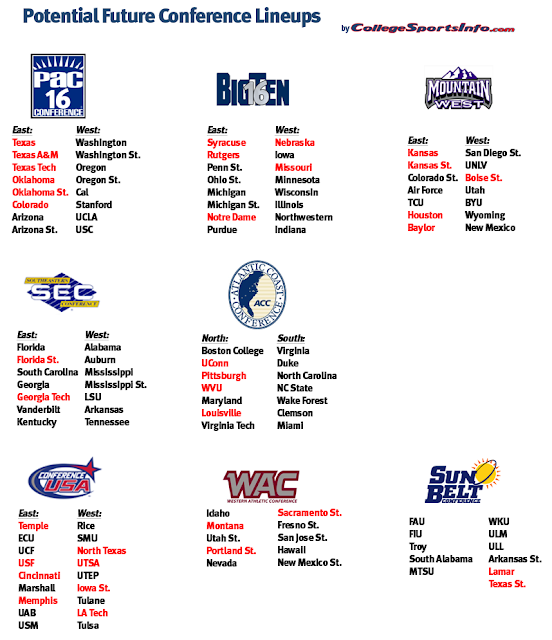 potential conference lineup Predicting the Conference Realignment Aftermath