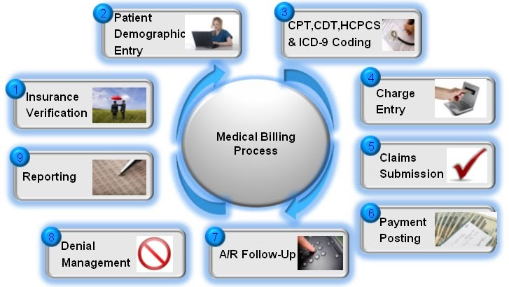 steps in medical billing process essay The processes of medical billing used in healthcare, providers and insurance companies have to submit and follow ups in order to receive payments from the medical services ten steps are used to complete the medial billing process there are three categories which is visit, claim, and post claim .
