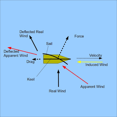 Is it righter to be nicer than its nicer to be right racing the wind in the diagram above you can see how it is possible to move faster than the wind to understand the basics of a force provided by a sail wing publicscrutiny Choice Image