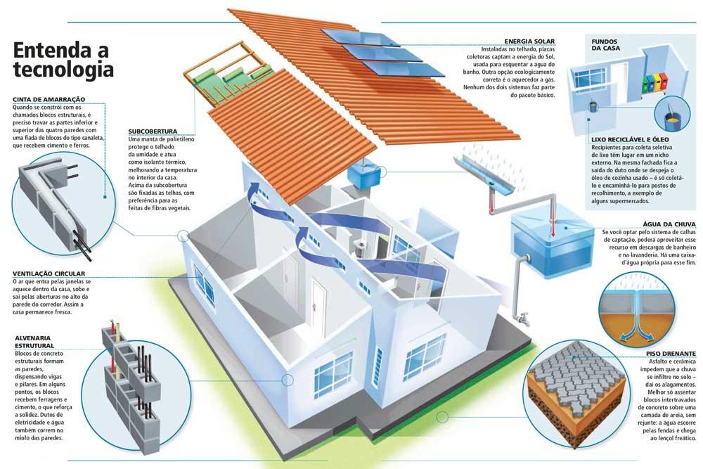 Moreh arquitetos associados junho 2011 for Casa popular